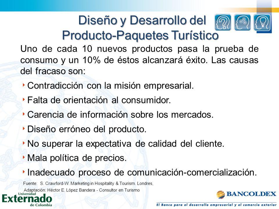 Diseño y Desarrollo del Producto-Paquetes Turístico Uno de cada 10 nuevos productos pasa la prueba de consumo y un 10% de éstos alcanzará éxito. Las c