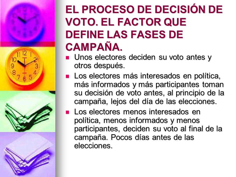 EL PROCESO DE DECISIÓN DE VOTO. EL FACTOR QUE DEFINE LAS FASES DE CAMPAÑA. Unos electores deciden su voto antes y otros después. Unos electores decide