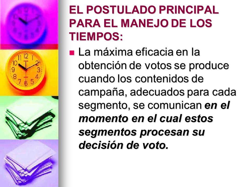 EL POSTULADO PRINCIPAL PARA EL MANEJO DE LOS TIEMPOS: La máxima eficacia en la obtención de votos se produce cuando los contenidos de campaña, adecuados para cada segmento, se comunican en el momento en el cual estos segmentos procesan su decisión de voto.