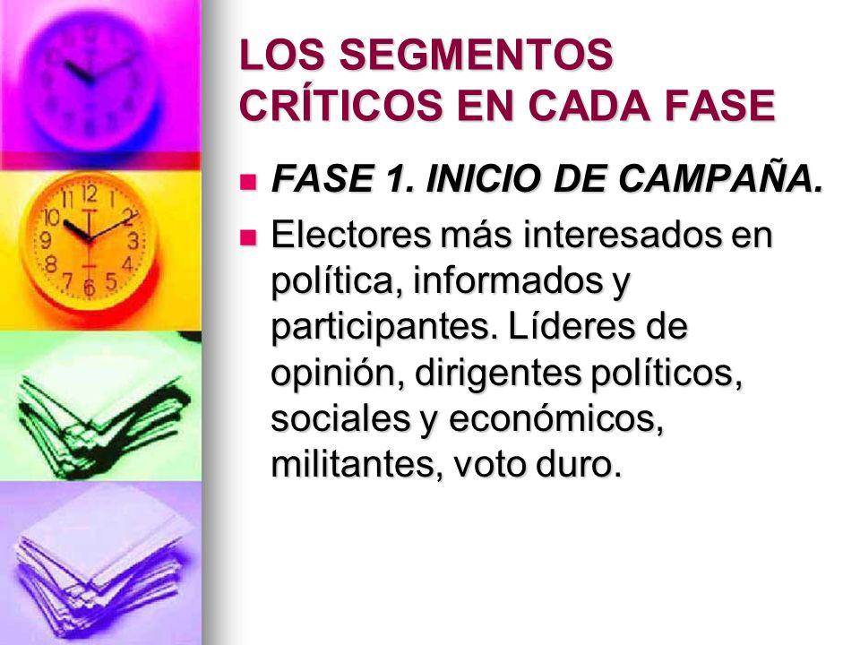LOS SEGMENTOS CRÍTICOS EN CADA FASE FASE 1.INICIO DE CAMPAÑA.