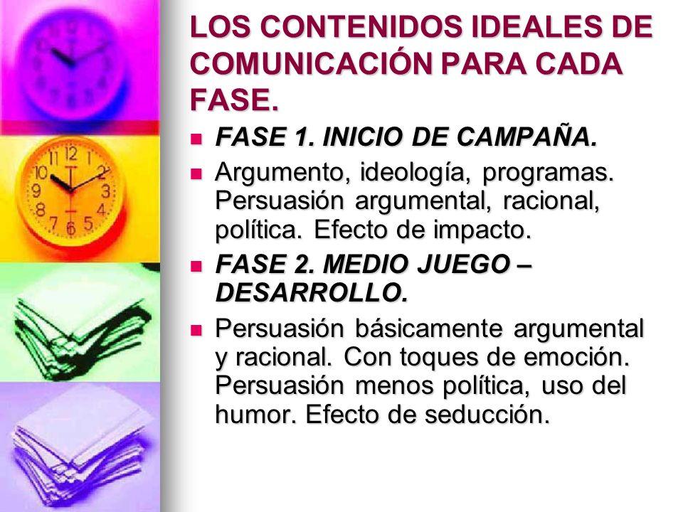 LOS CONTENIDOS IDEALES DE COMUNICACIÓN PARA CADA FASE. FASE 1. INICIO DE CAMPAÑA. FASE 1. INICIO DE CAMPAÑA. Argumento, ideología, programas. Persuasi
