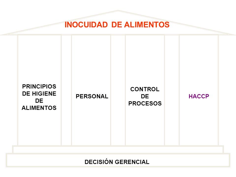 INOCUIDAD DE ALIMENTOS DECISIÓN GERENCIAL PRINCIPIOS DE HIGIENE DE ALIMENTOS HACCPPERSONAL CONTROL DE PROCESOS