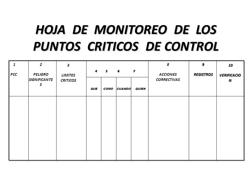 HOJA DE MONITOREO DE LOS PUNTOS CRITICOS DE CONTROL 1 PCC 2 PELIGRO SIGNIFICANTE S 3 LIMITES CRITICOS 4 5 6 7 QUECOMOCUANDOQUIEN 8 ACCIONES CORRECTIVA