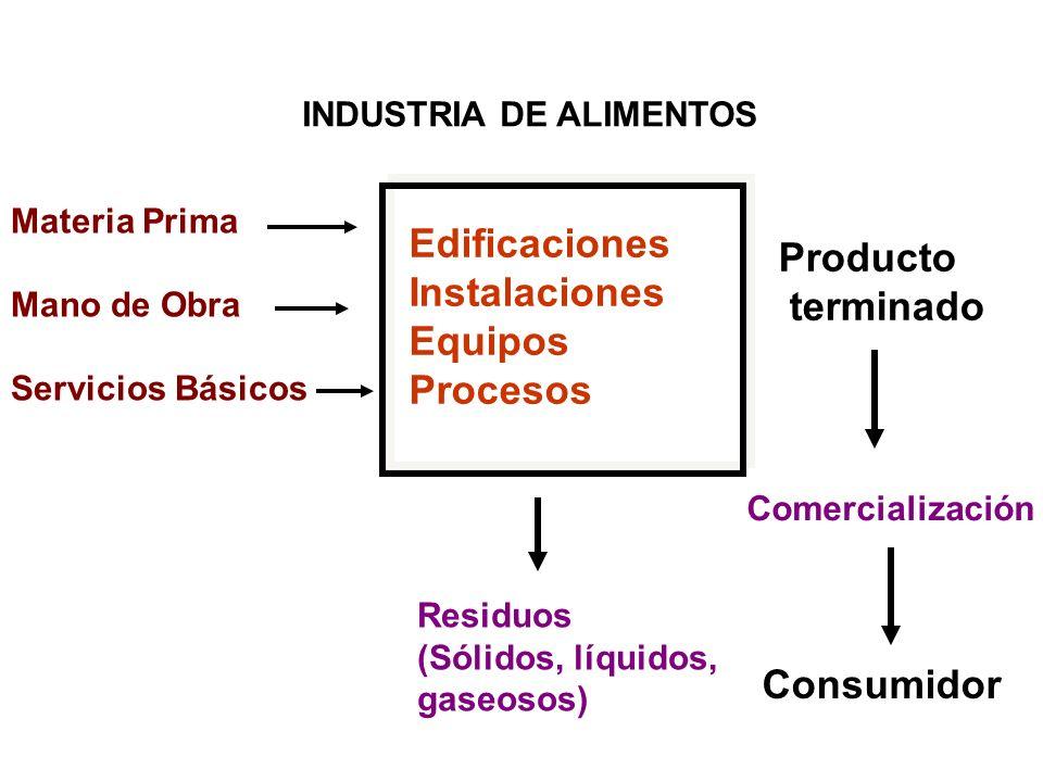 Edificaciones Instalaciones Equipos Procesos Materia Prima Mano de Obra Servicios Básicos Producto terminado Comercialización Consumidor Residuos (Sól