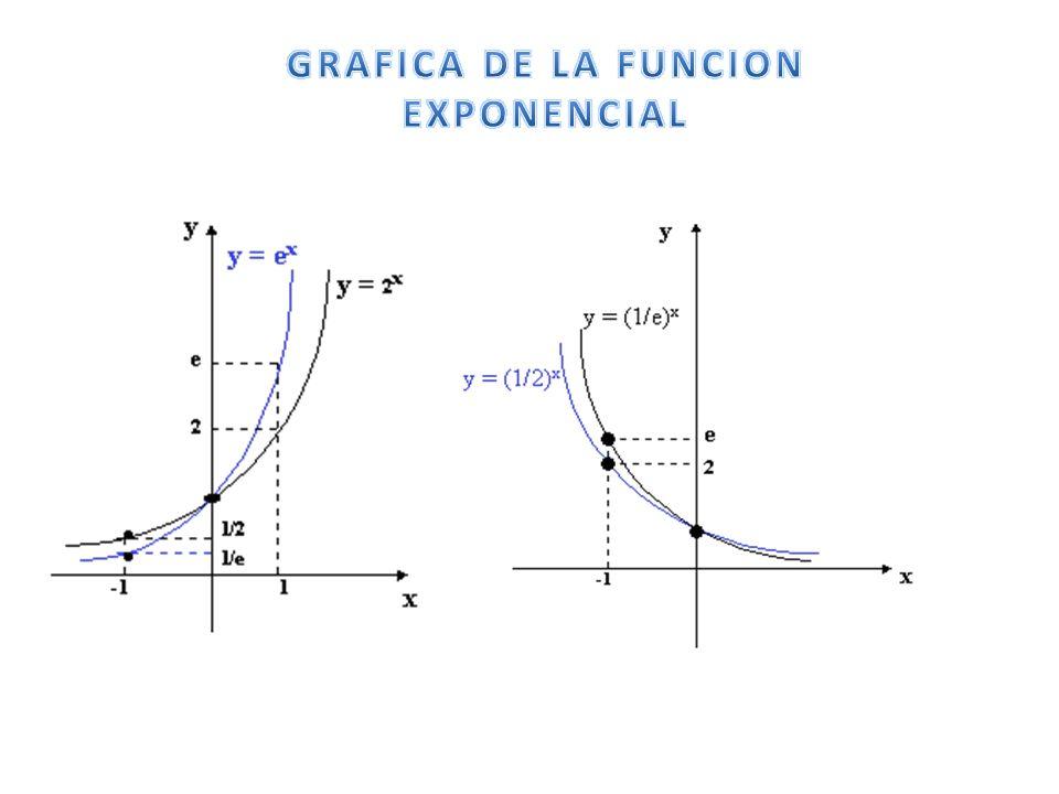 Cuando a = e,donde e es el número irracional cuya representación decimal con sus primeras cifras decimales, es e = 2.7182818284….,la función exponencial, se llama: función exponencial de base e y, frecuentemente, se denota por Exp( x ) =.