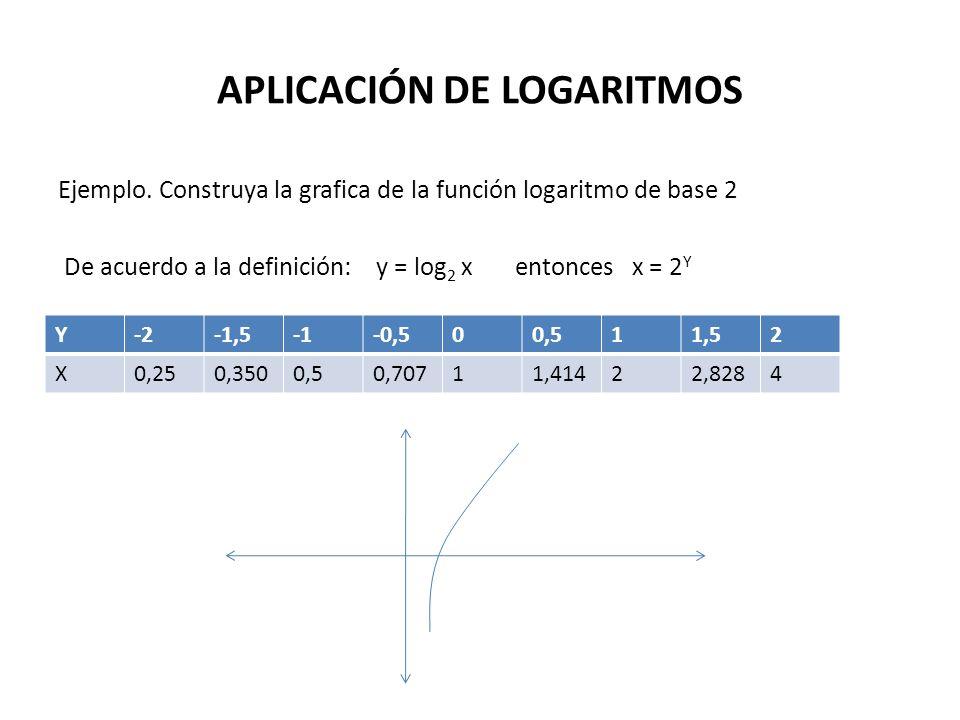 APLICACIÓN DE LOGARITMOS Ejemplo. Construya la grafica de la función logaritmo de base 2 De acuerdo a la definición: y = log 2 x entonces x = 2 Y Y-2-