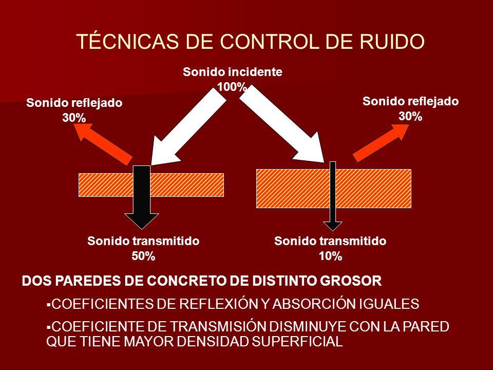 TÉCNICAS DE CONTROL DE RUIDO Sonido incidente 100% Sonido reflejado 30% Sonido reflejado 30% Sonido transmitido 50% Sonido transmitido 10% DOS PAREDES