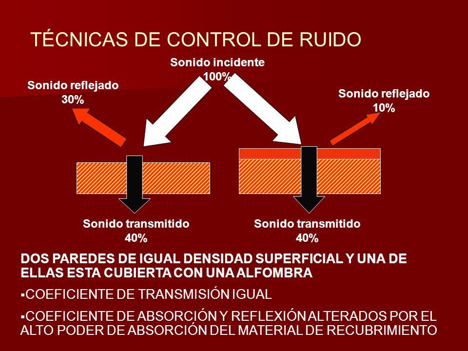 TÉCNICAS DE CONTROL DE RUIDO DOS PAREDES DE IGUAL DENSIDAD SUPERFICIAL Y UNA DE ELLAS ESTA CUBIERTA CON UNA ALFOMBRA COEFICIENTE DE TRANSMISIÓN IGUAL