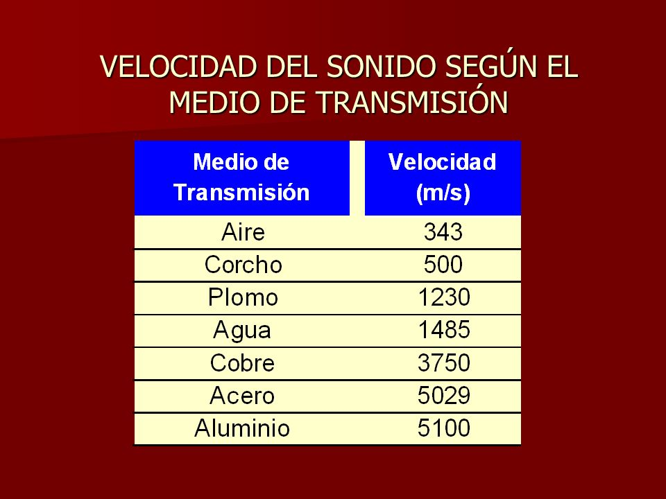 FRECUENCIA Hz: 1 Ciclo/1 segundo Oído humano: 20 – 20000 Hz Más sensible a: 1000 – 4000 Hz (Agudos) RUIDO Combinación de sonidos, de un sinnumero de frecuencias.