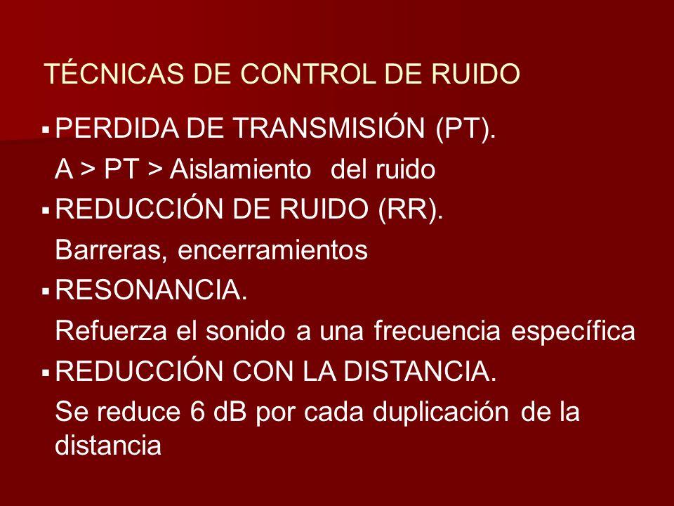 TÉCNICAS DE CONTROL DE RUIDO PERDIDA DE TRANSMISIÓN (PT). A > PT > Aislamiento del ruido REDUCCIÓN DE RUIDO (RR). Barreras, encerramientos RESONANCIA.