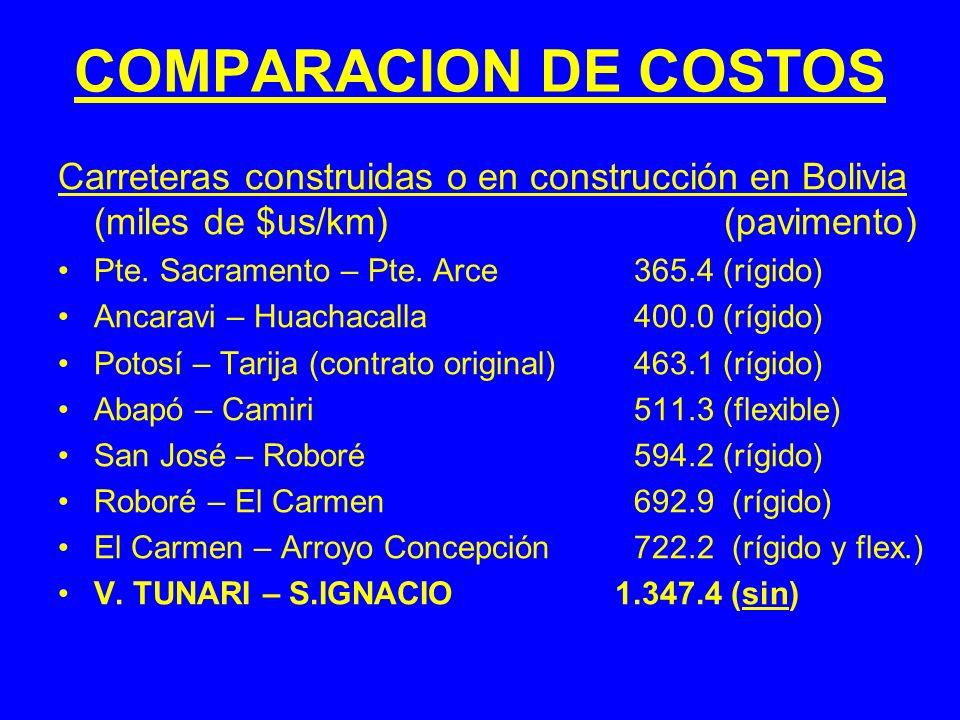 COMPARACION DE COSTOS Carreteras construidas o en construcción en Bolivia (miles de $us/km) (pavimento) Pte. Sacramento – Pte. Arce365.4 (rígido) Anca