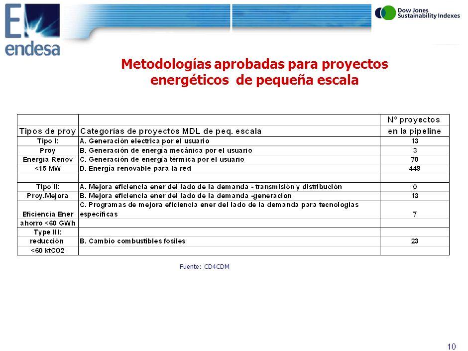 9 Metodologías aprobadas para proyectos energéticos de gran escala Fuente: CD4CDM