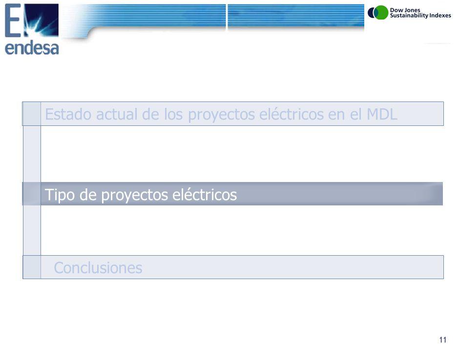 10 Metodologías aprobadas para proyectos energéticos de pequeña escala Fuente: CD4CDM