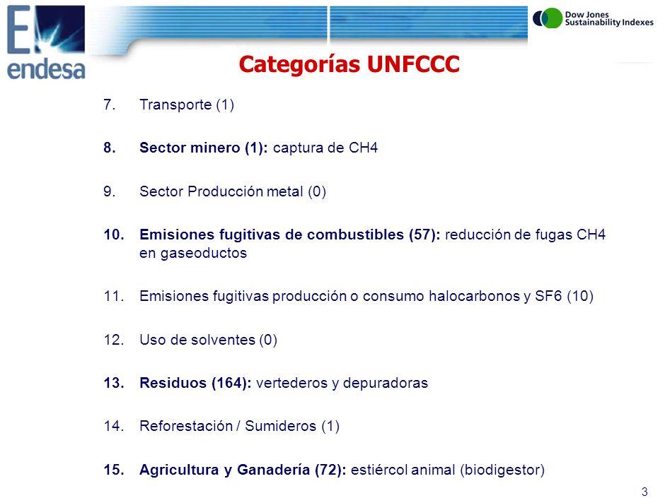 2 1.Industria Energética (337) - ERNC ( eólica, biomasa, solar,…) - cambio combustible en procesos - CCGT 2.Distribución energía (0) - Control de pérdidas - rediseño de redes distribución 3.Demanda energía (11) - electrificación rural ( generación distribuida ) - eficiencia iluminación en ciudades 4.Industrias manufactureras (42) 5.Industrias químicas (5) 6.Construcción (0) Categorías UNFCCC (proyectos registrados a 28 febrero 2007: 701)