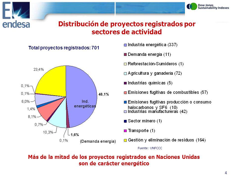 3 7.Transporte (1) 8.Sector minero (1): captura de CH4 9.Sector Producción metal (0) 10.Emisiones fugitivas de combustibles (57): reducción de fugas CH4 en gaseoductos 11.Emisiones fugitivas producción o consumo halocarbonos y SF6 (10) 12.Uso de solventes (0) 13.Residuos (164): vertederos y depuradoras 14.Reforestación / Sumideros (1) 15.Agricultura y Ganadería (72): estiércol animal (biodigestor) Categorías UNFCCC