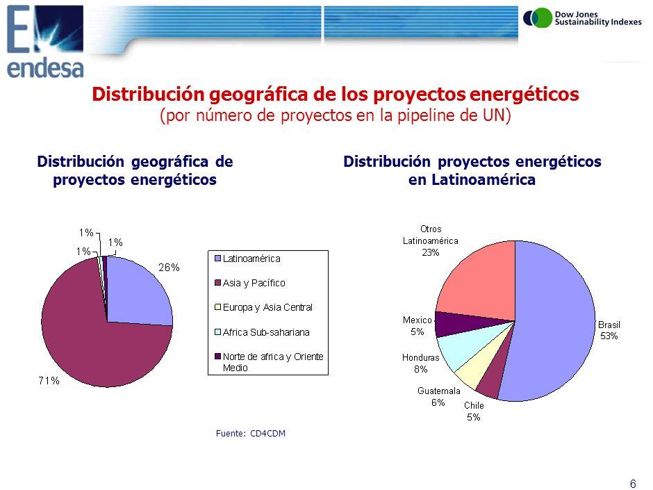 5 Distribución de proyectos de la pipeline de Naciones Unidas por CERs generados hasta 2012 Total CERs generados hasta 2012: 1.770 Mt Distribución de CERs por tipo de proyectos Distribución de CERs de proyectos energéticos Fuente: CD4CDM CERs proyectos energéticos hasta 2012: 497 Mt