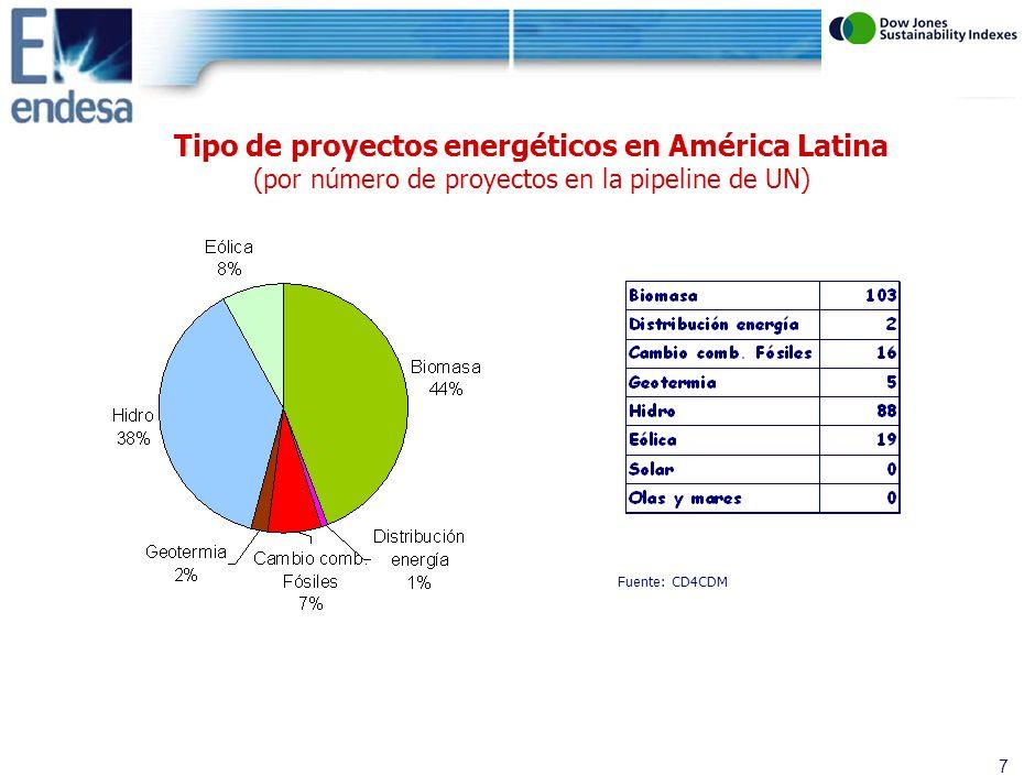 6 Distribución geográfica de los proyectos energéticos (por número de proyectos en la pipeline de UN) Fuente: CD4CDM Distribución geográfica de proyectos energéticos Distribución proyectos energéticos en Latinoamérica
