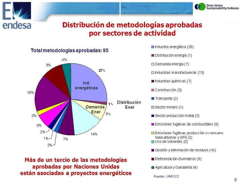 7 Tipo de proyectos energéticos en América Latina (por número de proyectos en la pipeline de UN) Fuente: CD4CDM