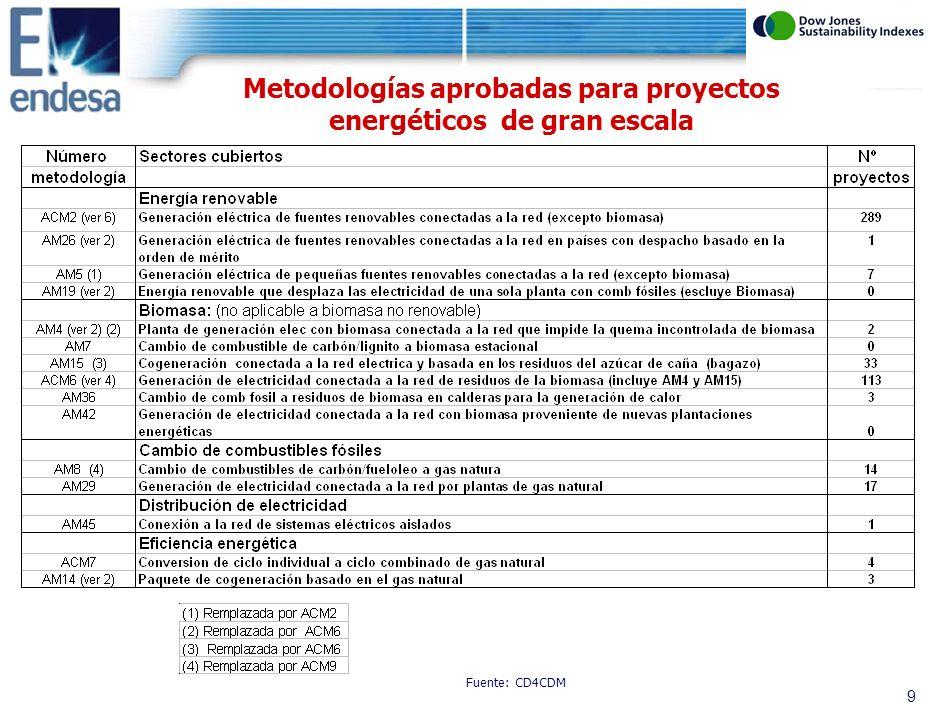 8 Total metodologías aprobadas: 95 Distribución de metodologías aprobadas por sectores de actividad Ind.
