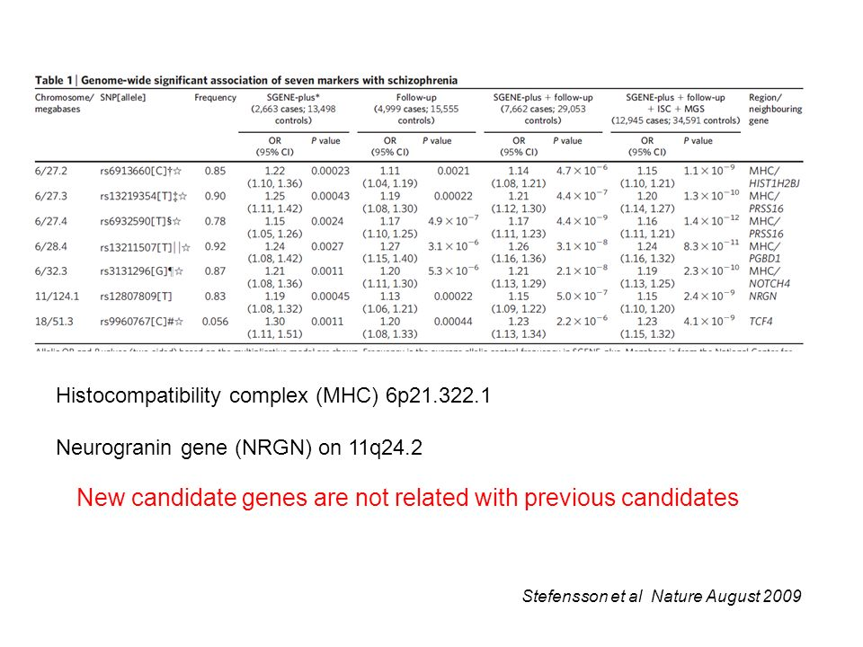 Stefensson et al Nature August 2009 New candidate genes are not related with previous candidates Histocompatibility complex (MHC) 6p21.322.1 Neurogran