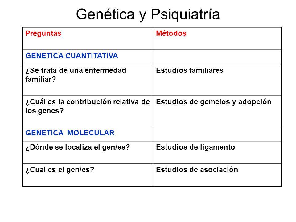 Genética y Psiquiatría PreguntasMétodos GENETICA CUANTITATIVA ¿Se trata de una enfermedad familiar? Estudios familiares ¿Cuál es la contribución relat