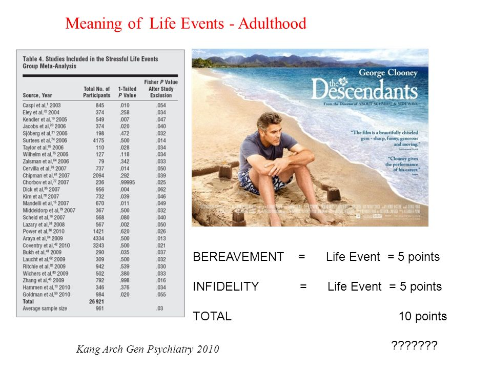 Meaning of Life Events - Adulthood BEREAVEMENT = Life Event = 5 points INFIDELITY = Life Event = 5 points TOTAL 10 points ??????? Kang Arch Gen Psychi
