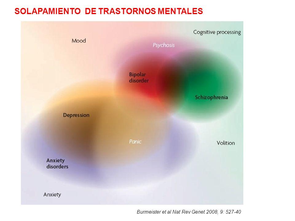 Burmeister et al Nat Rev Genet 2008, 9: 527-40 SOLAPAMIENTO DE TRASTORNOS MENTALES