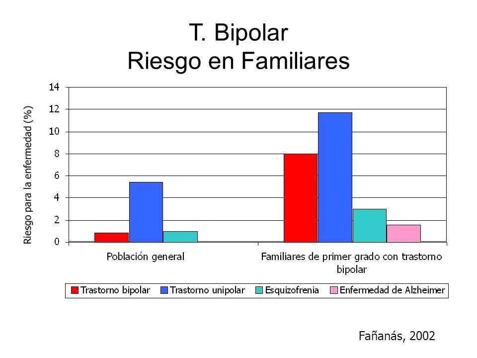 T. Bipolar Riesgo en Familiares Riesgo para la enfermedad (%) Fañanás, 2002
