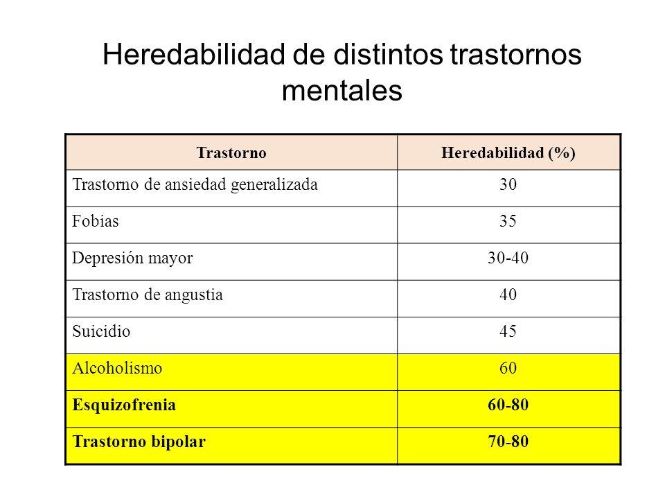 Heredabilidad de distintos trastornos mentales TrastornoHeredabilidad (%) Trastorno de ansiedad generalizada30 Fobias35 Depresión mayor30-40 Trastorno