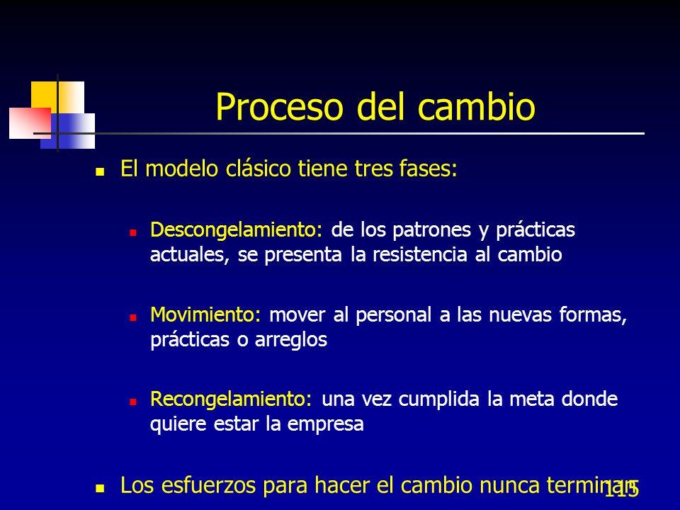 115 Proceso del cambio El modelo clásico tiene tres fases: Descongelamiento: de los patrones y prácticas actuales, se presenta la resistencia al cambi