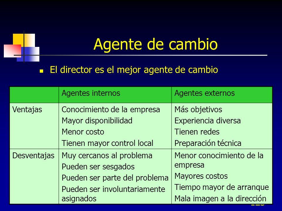 123 Agente de cambio El director es el mejor agente de cambio Agentes internosAgentes externos VentajasConocimiento de la empresa Mayor disponibilidad