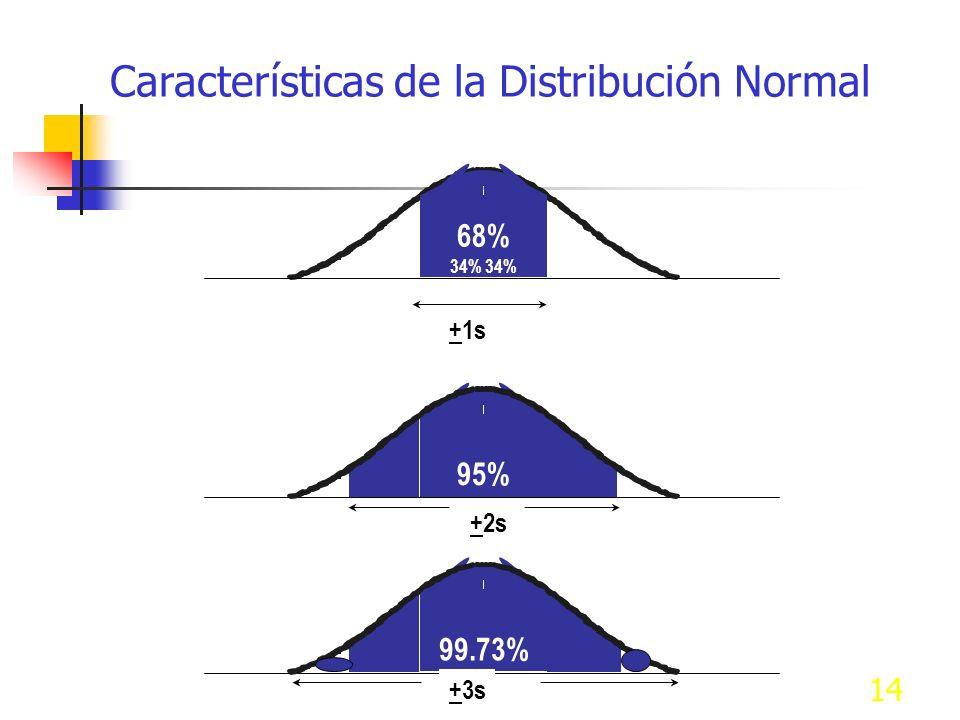 14 68% 34% 95% 99.73% +1s +2s +3s Características de la Distribución Normal