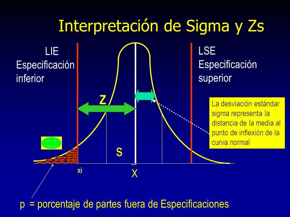 _X_X xi s Z LIE Especificación inferior LSE Especificación superior p= porcentaje de partes fuera de Especificaciones La desviación estándar sigma rep