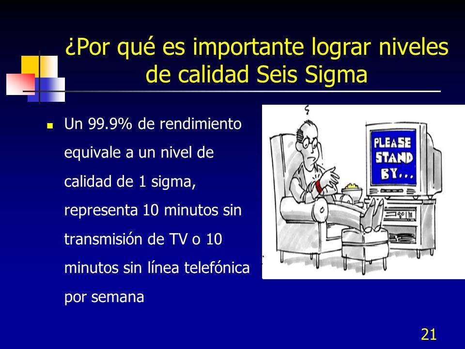 21 ¿Por qué es importante lograr niveles de calidad Seis Sigma Un 99.9% de rendimiento equivale a un nivel de calidad de 1 sigma, representa 10 minuto