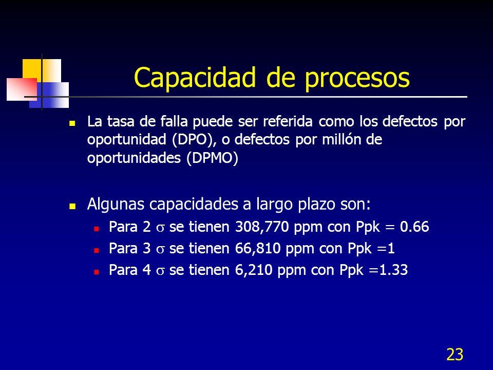 23 Capacidad de procesos La tasa de falla puede ser referida como los defectos por oportunidad (DPO), o defectos por millón de oportunidades (DPMO) Al