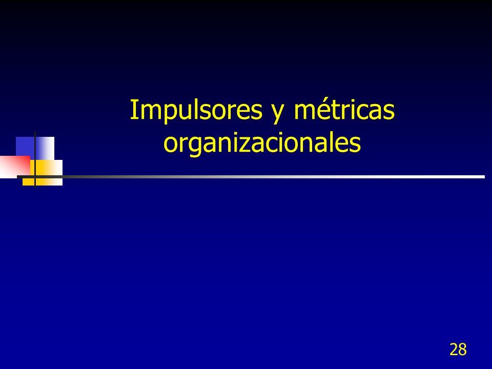 28 Impulsores y métricas organizacionales