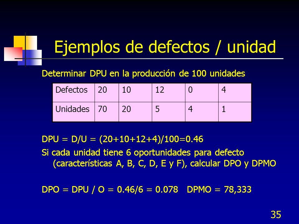 35 Ejemplos de defectos / unidad Determinar DPU en la producción de 100 unidades DPU = D/U = (20+10+12+4)/100=0.46 Si cada unidad tiene 6 oportunidade
