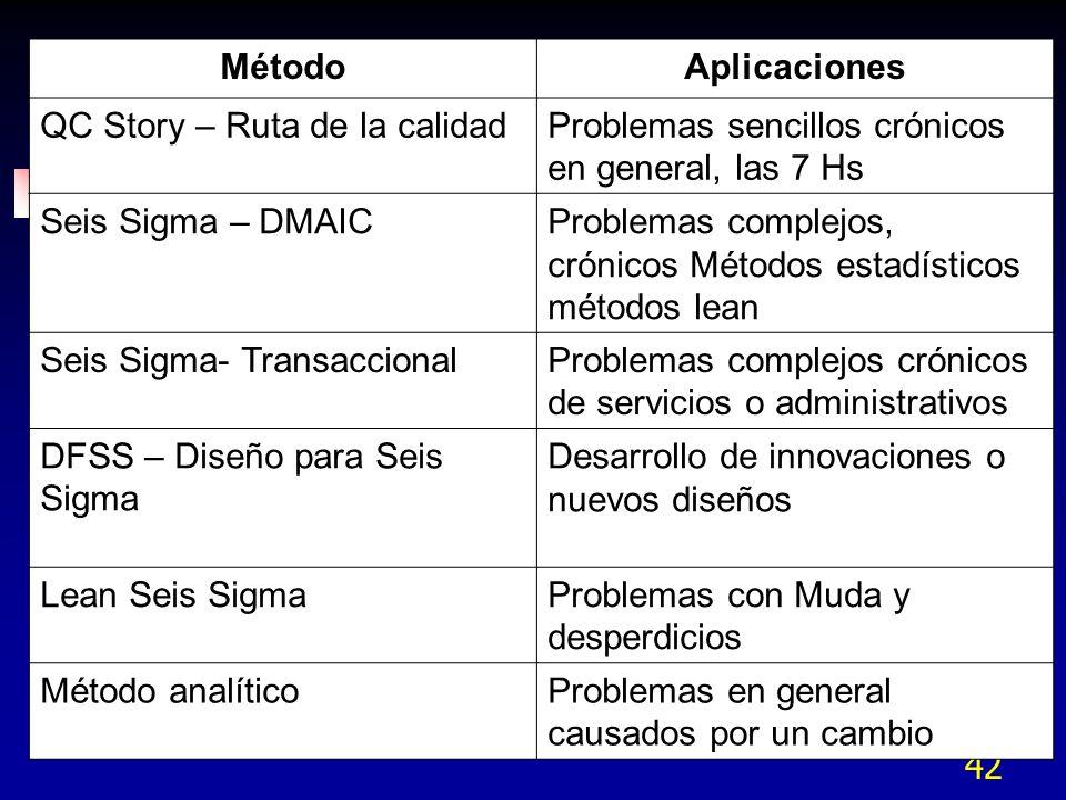 42 MétodoAplicaciones QC Story – Ruta de la calidadProblemas sencillos crónicos en general, las 7 Hs Seis Sigma – DMAICProblemas complejos, crónicos M