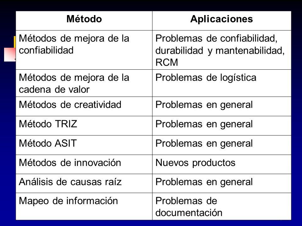43 MétodoAplicaciones Métodos de mejora de la confiabilidad Problemas de confiabilidad, durabilidad y mantenabilidad, RCM Métodos de mejora de la cade
