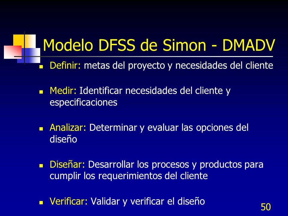 50 Modelo DFSS de Simon - DMADV Definir: metas del proyecto y necesidades del cliente Medir: Identificar necesidades del cliente y especificaciones An