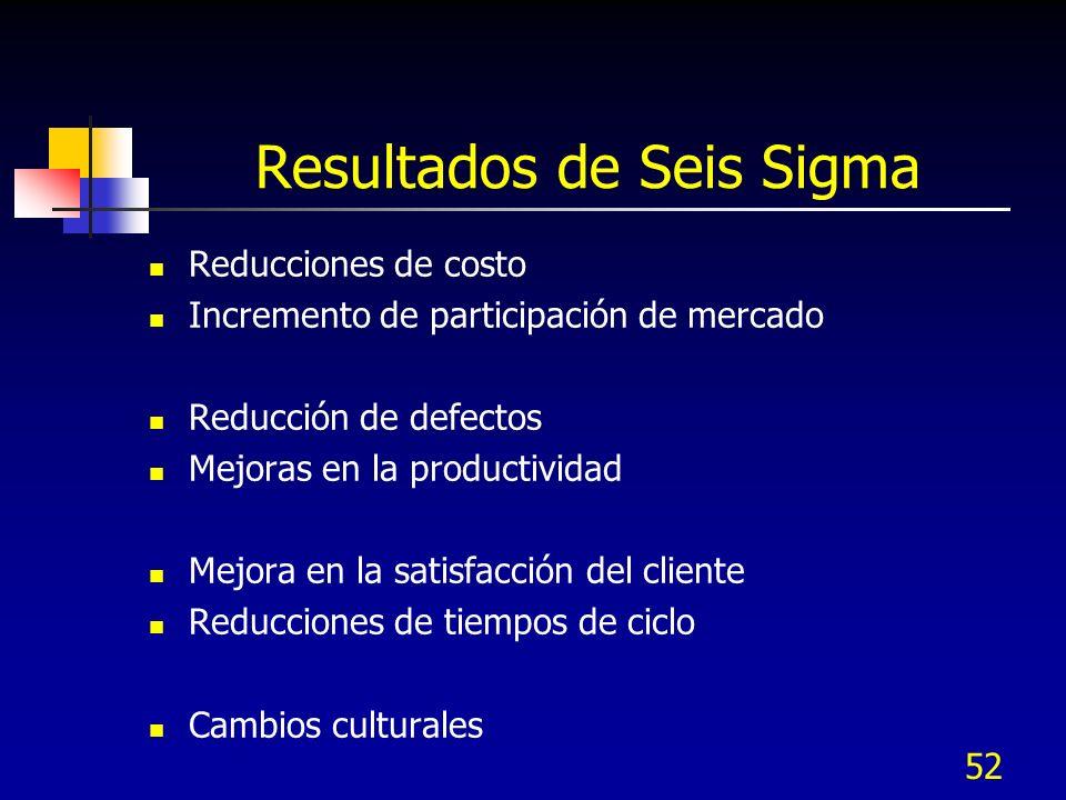 52 Resultados de Seis Sigma Reducciones de costo Incremento de participación de mercado Reducción de defectos Mejoras en la productividad Mejora en la