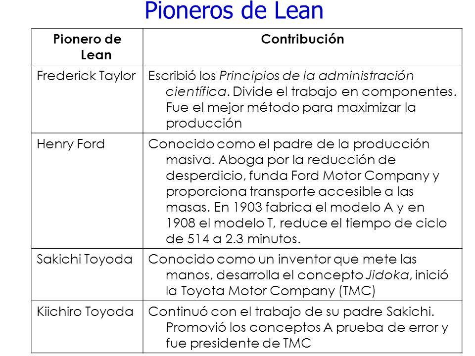 Pioneros de Lean Pionero de Lean Contribución Frederick TaylorEscribió los Principios de la administración científica. Divide el trabajo en componente
