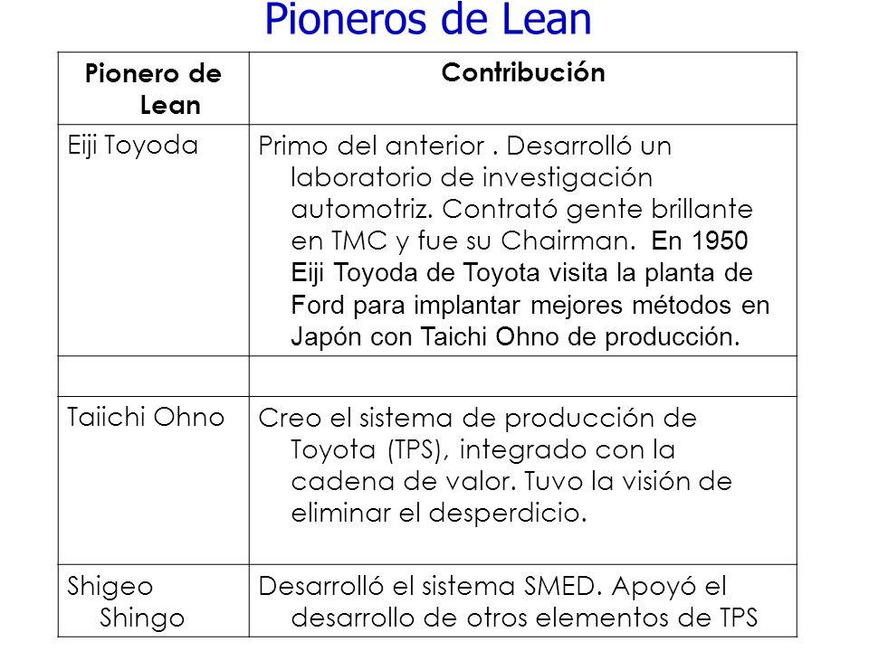 Pioneros de Lean Pionero de Lean Contribución Eiji ToyodaPrimo del anterior. Desarrolló un laboratorio de investigación automotriz. Contrató gente bri