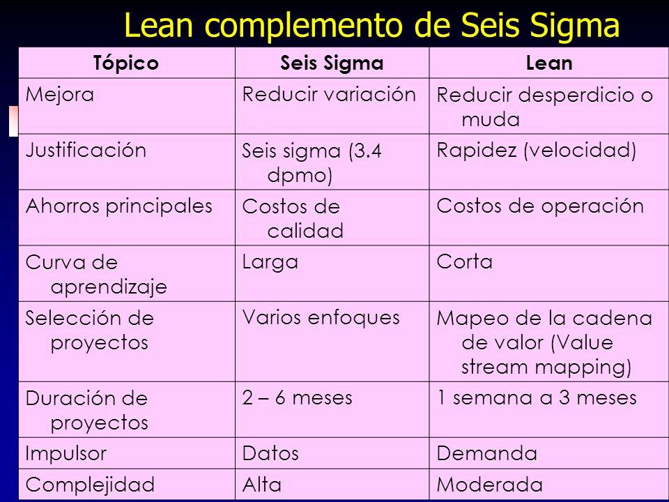 63 Lean complemento de Seis Sigma TópicoSeis SigmaLean MejoraReducir variaciónReducir desperdicio o muda JustificaciónSeis sigma (3.4 dpmo) Rapidez (v