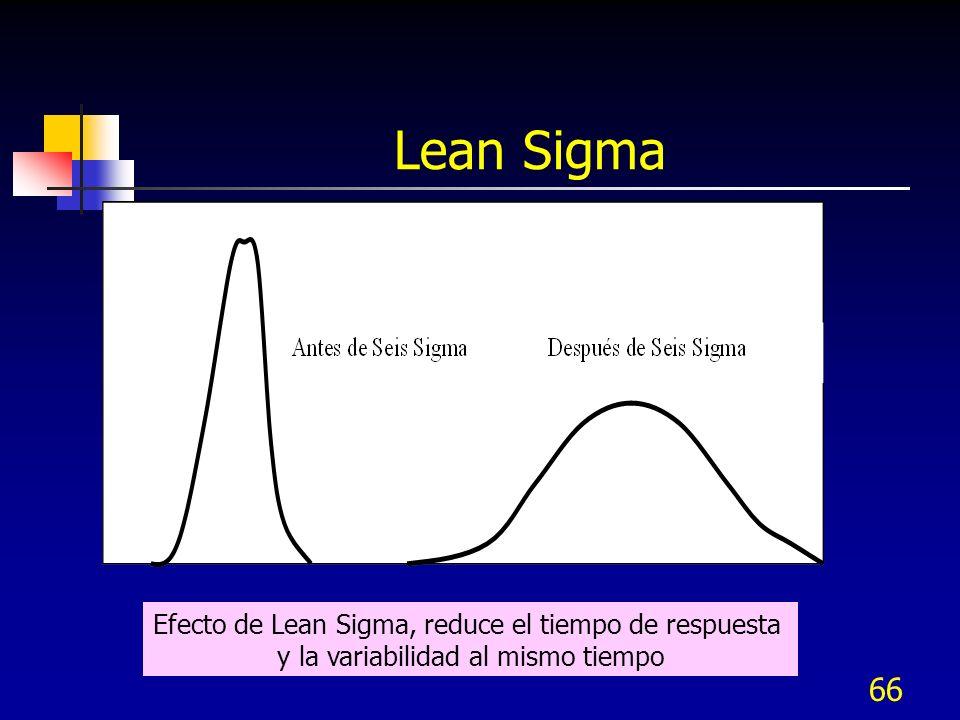 66 Lean Sigma Efecto de Lean Sigma, reduce el tiempo de respuesta y la variabilidad al mismo tiempo
