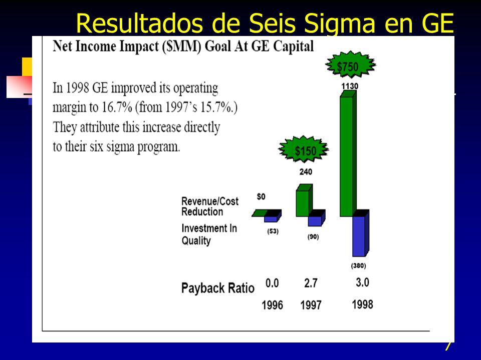 7 Resultados de Seis Sigma en GE