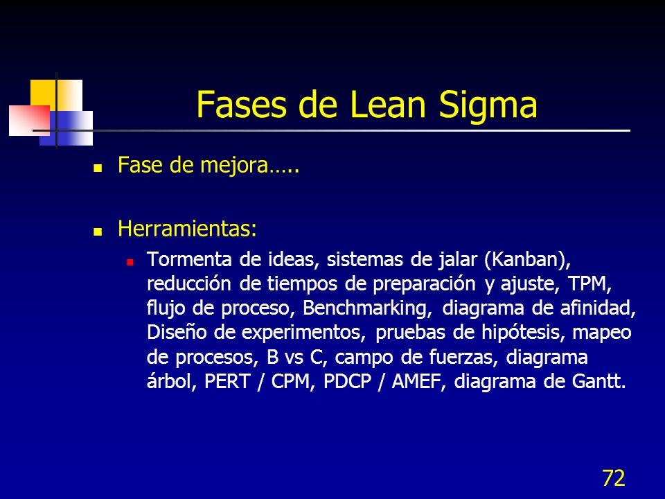 72 Fases de Lean Sigma Fase de mejora….. Herramientas: Tormenta de ideas, sistemas de jalar (Kanban), reducción de tiempos de preparación y ajuste, TP