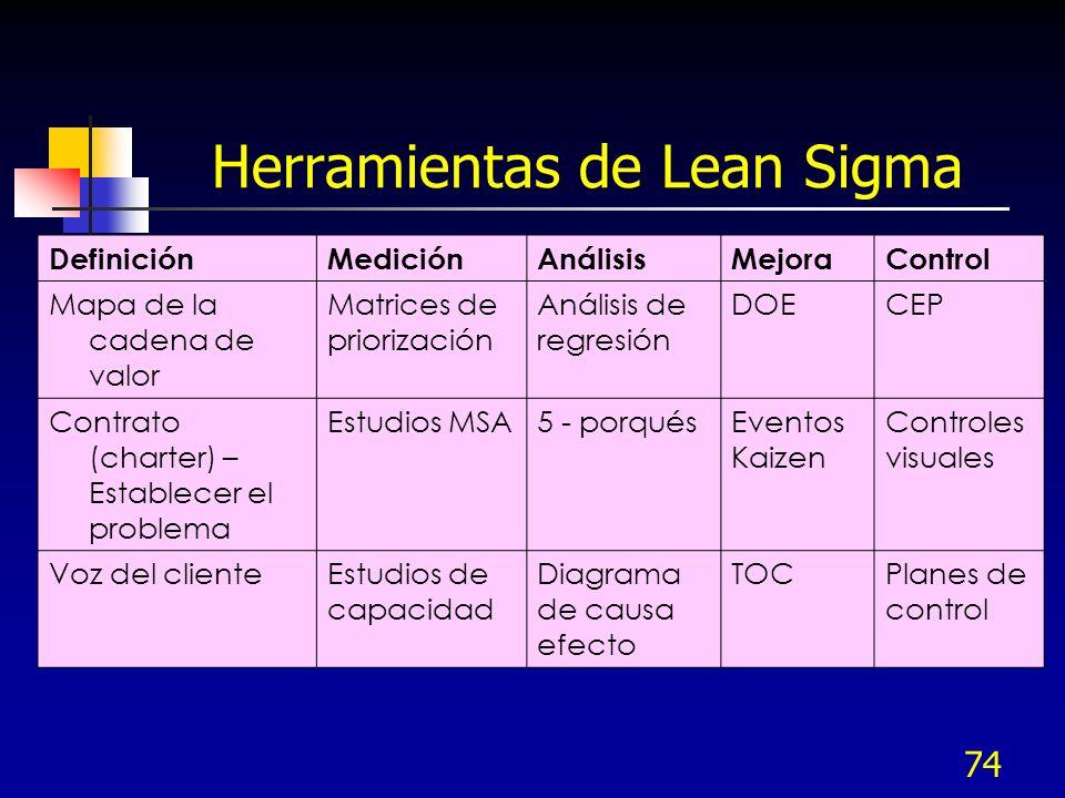74 Herramientas de Lean Sigma DefiniciónMediciónAnálisisMejoraControl Mapa de la cadena de valor Matrices de priorización Análisis de regresión DOECEP