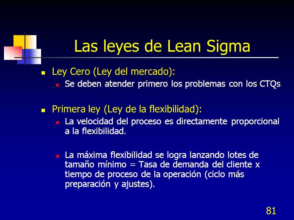 81 Las leyes de Lean Sigma Ley Cero (Ley del mercado): Se deben atender primero los problemas con los CTQs Primera ley (Ley de la flexibilidad): La ve