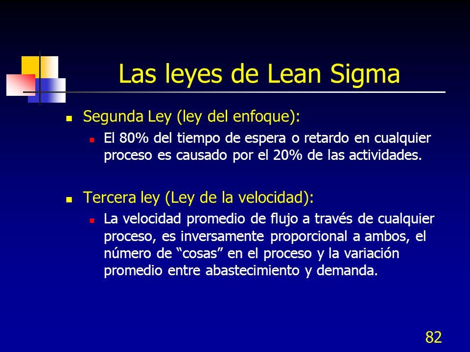 82 Las leyes de Lean Sigma Segunda Ley (ley del enfoque): El 80% del tiempo de espera o retardo en cualquier proceso es causado por el 20% de las acti